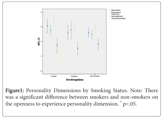 Personality and Smoking Behaviour of Non-Smokers, Previous
