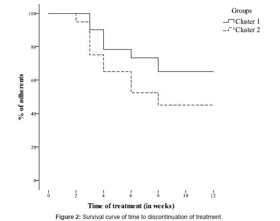 addiction-research-experimental-Survival-curve
