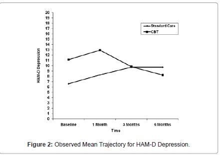 Effect of CBT on Depressive Symptoms in Methadone Maintenance