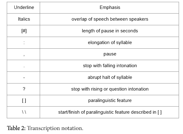 addiction-research-therapy-Transcription-notation