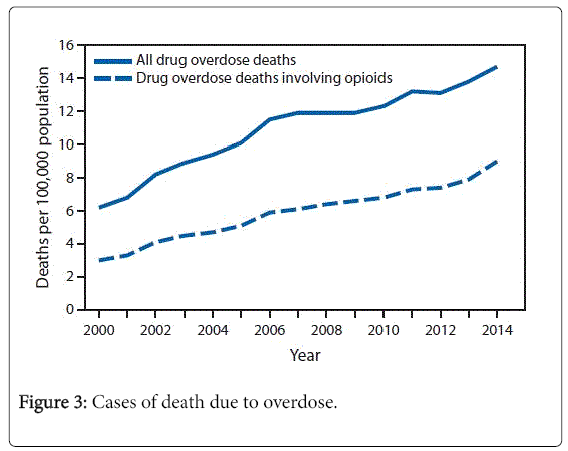 addiction-research-therapy-death-due-to-overdose