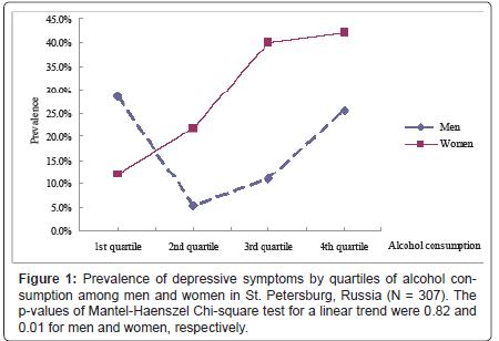 addiction-research-experimental-depressive-symptoms