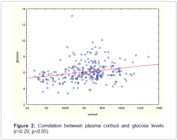 addiction-research-experimental-plasma-cortisol