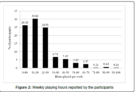 addiction-research-experimental-playing-hours