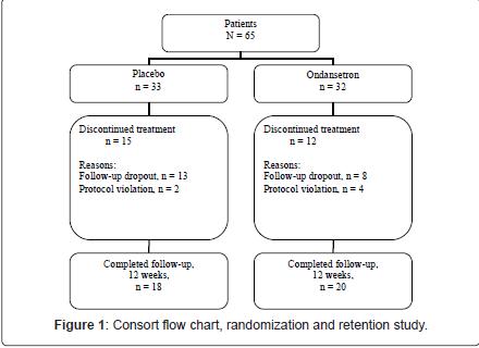 addiction-research-experimental-randomization-retention
