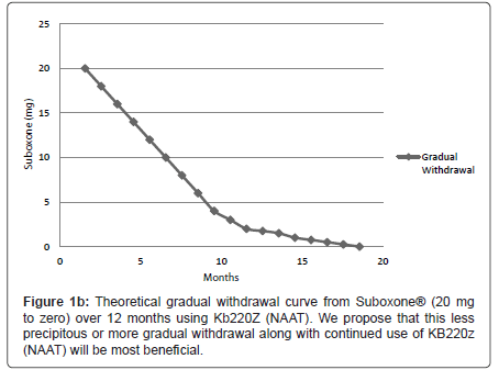 addiction-research-experimental-withdrawal-curve