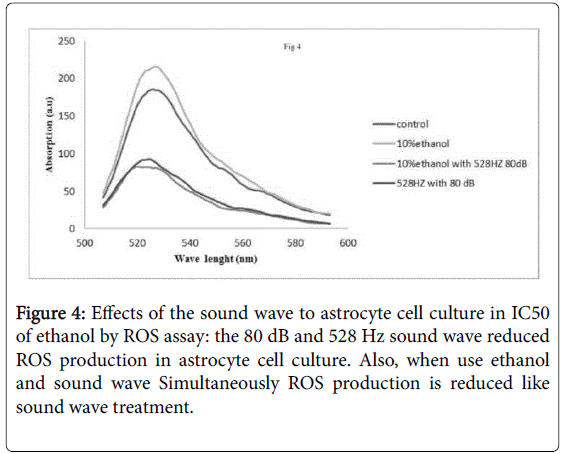 addiction-research-wave-reduced