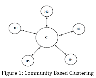 advance-innovations-thoughts-Community-Based-Clustering