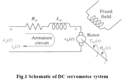 advance-innovations-thoughts-DC-servomotor-system