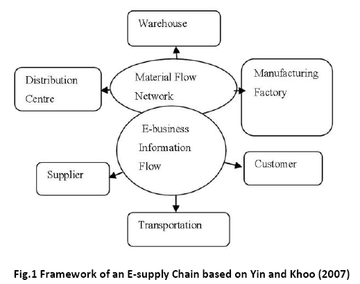 advance-innovations-thoughts-Framework-E-supply-Chain