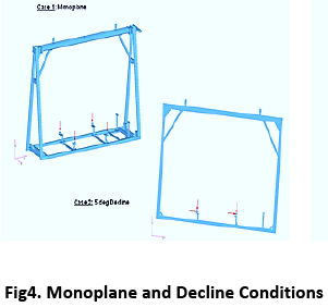advance-innovations-thoughts-Monoplane-Decline-Conditions
