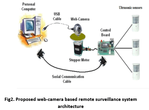 advance-innovations-thoughts-Proposed-web-camera