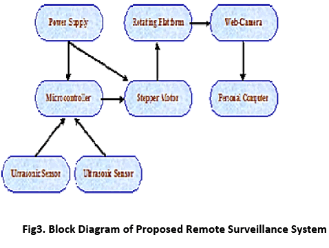 advance-innovations-thoughts-Remote-Surveillance-System
