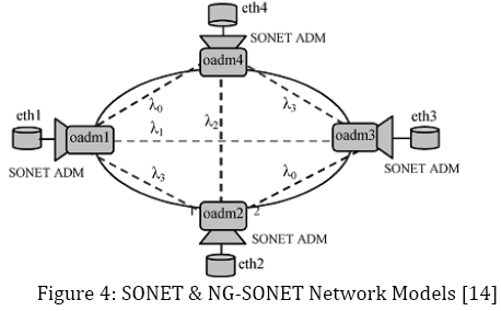 advance-innovations-thoughts-SONET-Network-Models