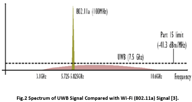 advance-innovations-thoughts-Spectrum-UWB-Signal