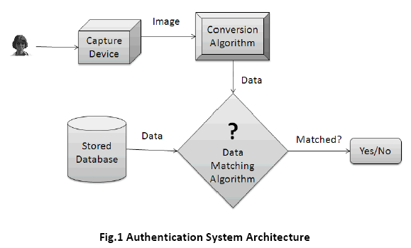 advance-innovations-thoughts-System-Architecture