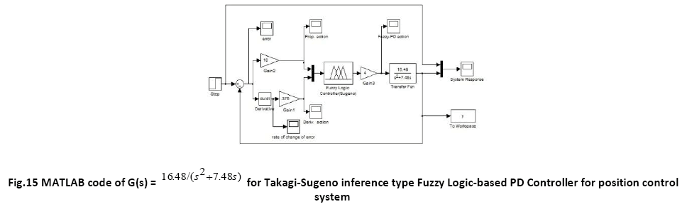 advance-innovations-thoughts-Takagi-Sugeno-inference