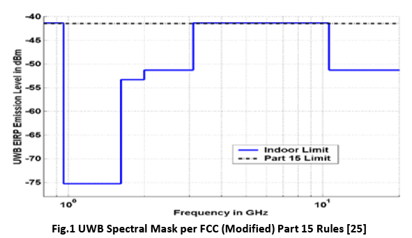 advance-innovations-thoughts-UWB-Spectral-Mask