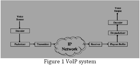 advance-innovations-thoughts-VoIP-system