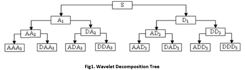 advance-innovations-thoughts-Wavelet-Decomposition-Tree