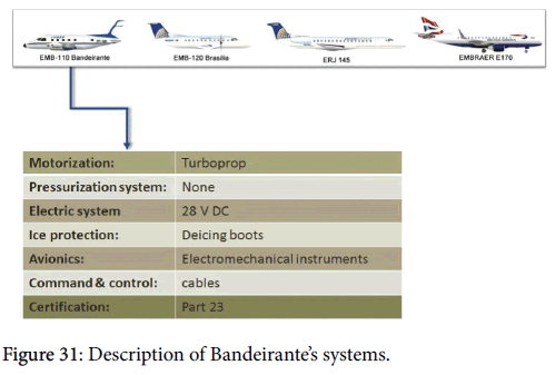 advance-innovations-thoughts-ideas-Bandeirante-systems