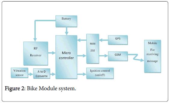 advance-innovations-thoughts-ideas-Bike-Module