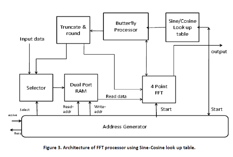 FPGA Based Implementation of FFT Processor Using Different