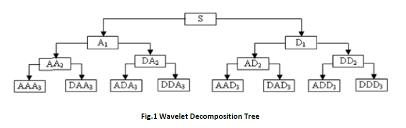 advance-innovations-thoughts-ideas-Wavelet-Decomposition