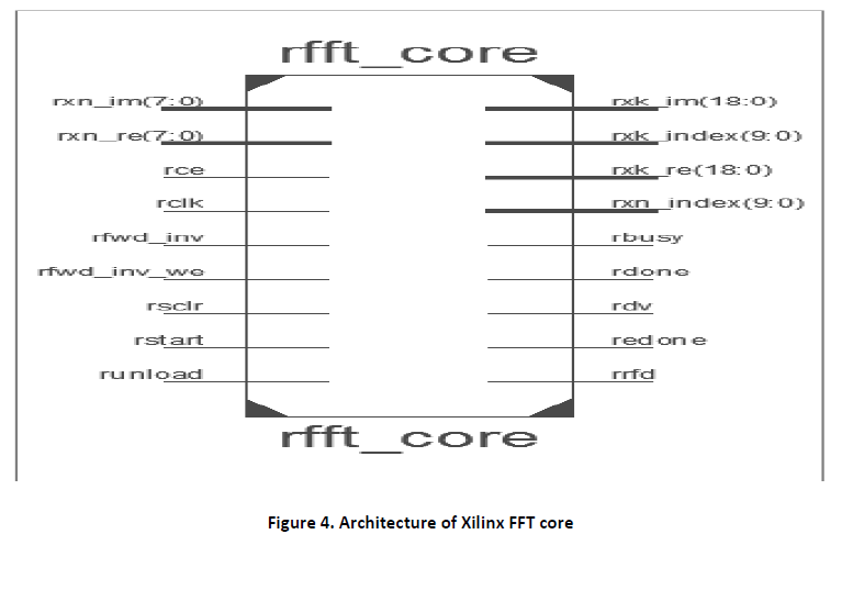 advance-innovations-thoughts-ideas-Xilinx-FFT-core