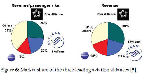 advance-innovations-thoughts-ideas-leading-aviation-alliances