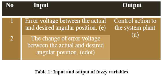advance-innovations-thoughts-output-fuzzy-variables