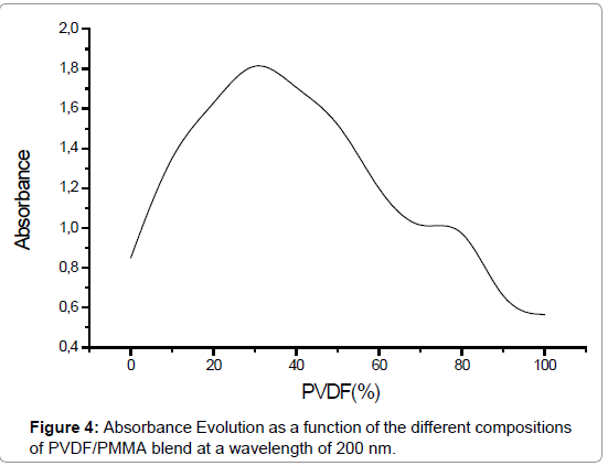 advanced-chemical-engineering-Absorbance-Evolution