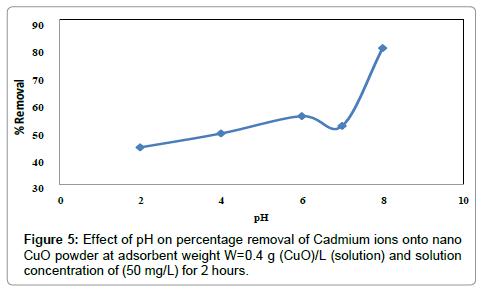 Cadmium-ions-nano-CuO-powder