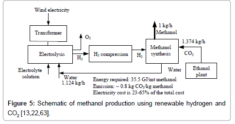 advanced-chemical-engineering-Cadmium-production-renewable-hydrogen