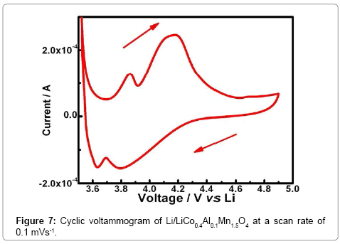 advanced-chemical-engineering-Cyclic-voltammogram