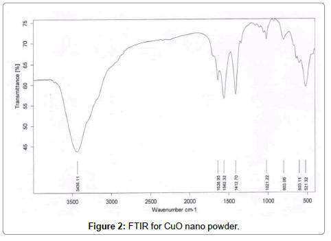 FTIR-CuO-nano-powder