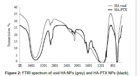 advanced-chemical-engineering-FTIR-spectrum