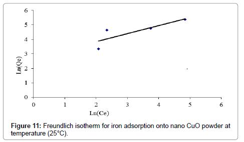 Freundlich-isotherm-iron