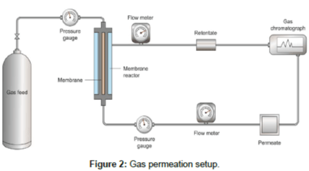 advanced-chemical-engineering-Gas-permeation