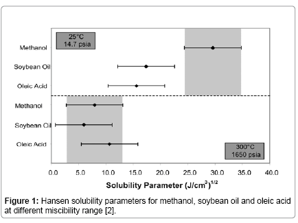 advanced-chemical-engineering-Hansen-solubility