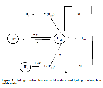 advanced-chemical-engineering-Hydrogen-metal