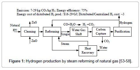 advanced-chemical-engineering-Hydrogen-production-steam