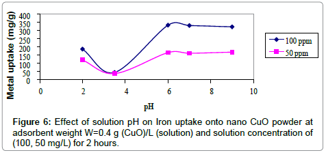 Iron-solution-concentration