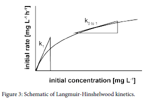 advanced-chemical-engineering-Langmuir-Hinshelwood