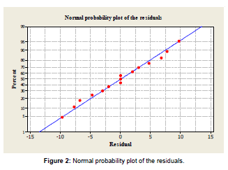 advanced-chemical-engineering-Normal-probability