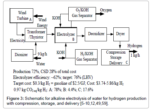 advanced-chemical-engineering-Schematic-alkaline-electrolysis