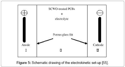 advanced-chemical-engineering-Schematic-drawing
