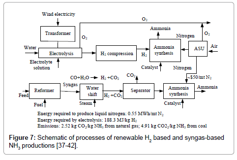 advanced-chemical-engineering-Schematic-processes-renewable