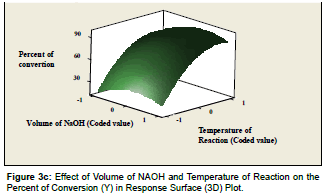 advanced-chemical-engineering-Temperature-Reaction