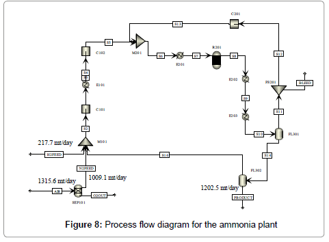 Technoeconomics and sustainability of renewable methanol and ammonia advanced chemical engineering ammonia plant figure 8 process flow diagram ccuart